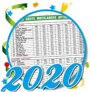 Uitslag optocht 2020 Schaijk